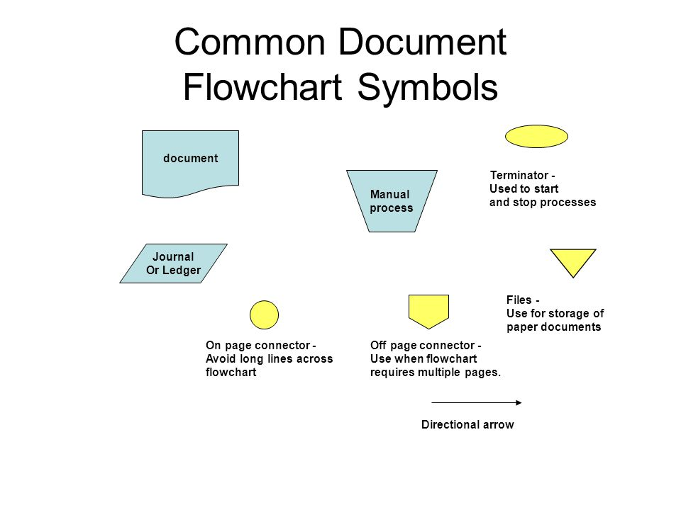 Manual process Journal Or Ledger document Common Document Flowchart Symbols Terminator - Used to start and stop processes On page connector - Avoid long lines across flowchart Off page connector - Use when flowchart requires multiple pages.