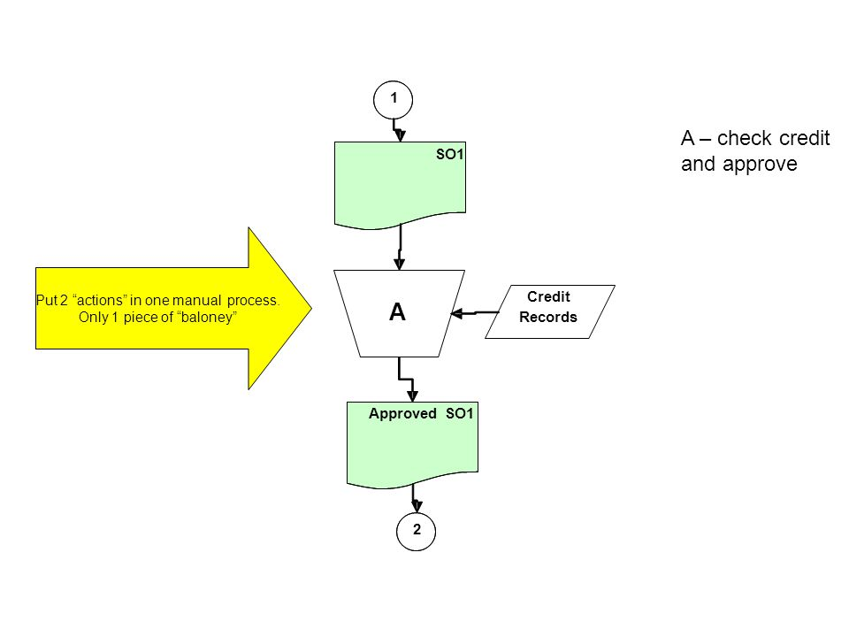 System Flowcharts used to represent relationship between key elements of computer systems –input sources, processes, and output shows type of media being used –Paper (documents), disks, and screens/monitors Usually there will be some paper documents in a System flowchart
