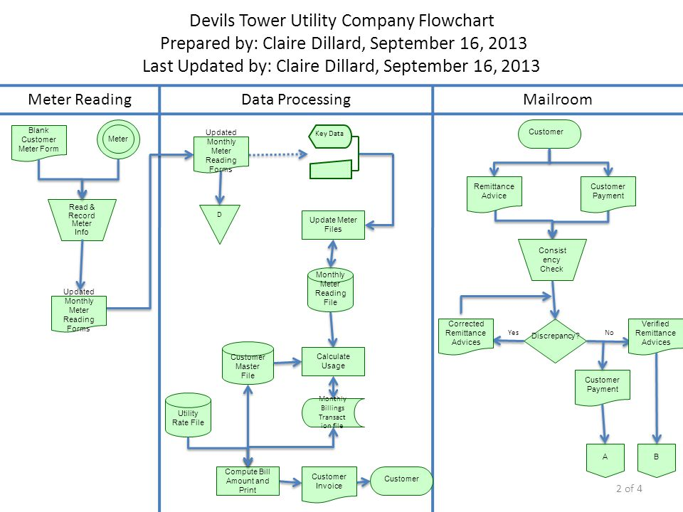 Devils Tower Utility Company Flowchart Prepared by: Claire Dillard, September 16, 2013 Last Updated by: Claire Dillard, September 16, 2013 Meter Meter