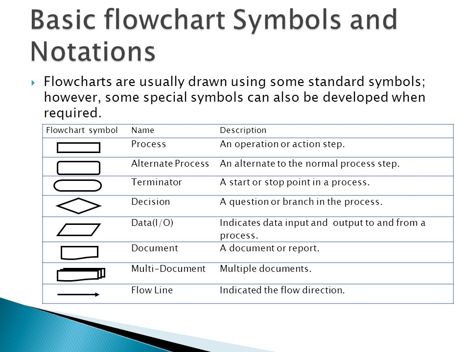  Flowcharts are usually drawn using some standard symbols; however, some special symbols can also be developed when required. Flowchart symbolNameDes