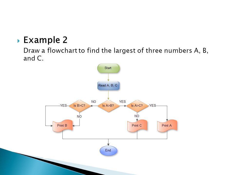  Example 2 Draw a flowchart to find the largest of three numbers A, B, and C.