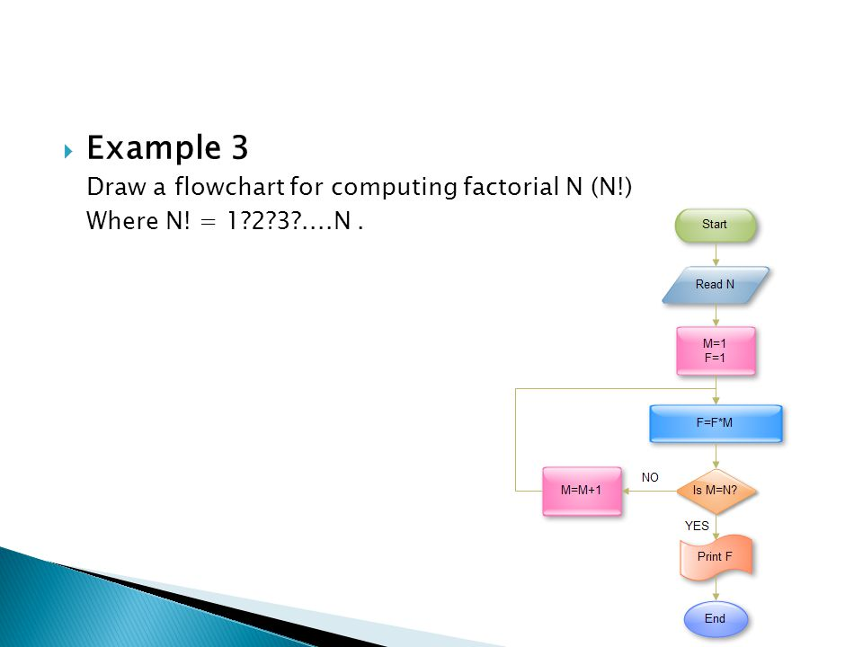  Example 3 Draw a flowchart for computing factorial N (N!) Where N! = 1?2?3?....N.