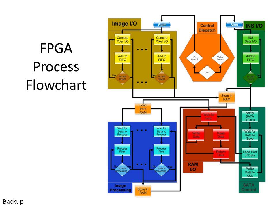 FPGA Configurability Basis of configurability – Nature of transistor based FPGA Physical limitations – Through header on PCB using Xilinx provided development tools Backup