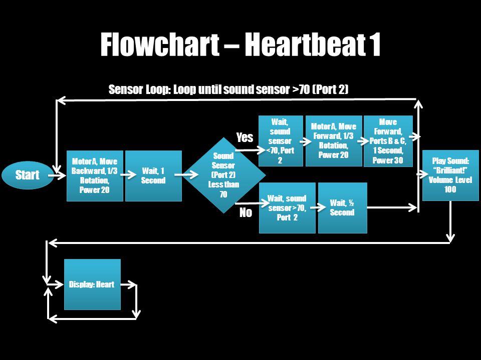 Wait, sound sensor >70, Port 2 Flowchart – Heartbeat 1 Start Motor A, Move Backward, 1/3 Rotation, Power 20 Wait, 1 Second Sound Sensor (Port 2) Less than 70 Sound Sensor (Port 2) Less than 70 Motor A, Move Forward, 1/3 Rotation, Power 20 Move Forward, Ports B & C, 1 Second, Power 30 Wait, ½ Second Play Sound: Brilliant! Volume Level 100 Play Sound: Brilliant! Volume Level 100 Yes No Sensor Loop: Loop until sound sensor >70 (Port 2) Wait, sound sensor <70, Port 2 Display: Heart