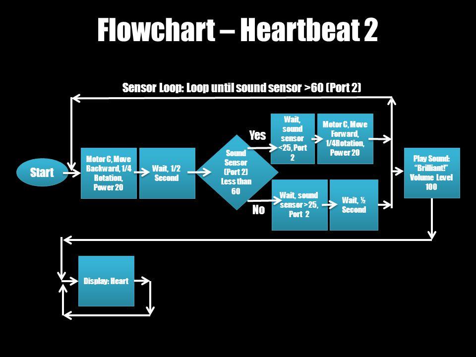 Flowchart – Heartbeat 2 Wait, sound sensor >25, Port 2 Start Motor C, Move Backward, 1/4 Rotation, Power 20 Wait, 1/2 Second Sound Sensor (Port 2) Less than 60 Sound Sensor (Port 2) Less than 60 Motor C, Move Forward, 1/4Rotation, Power 20 Wait, ½ Second Play Sound: Brilliant! Volume Level 100 Play Sound: Brilliant! Volume Level 100 Yes No Sensor Loop: Loop until sound sensor >60 (Port 2) Wait, sound sensor <25, Port 2 Display: Heart