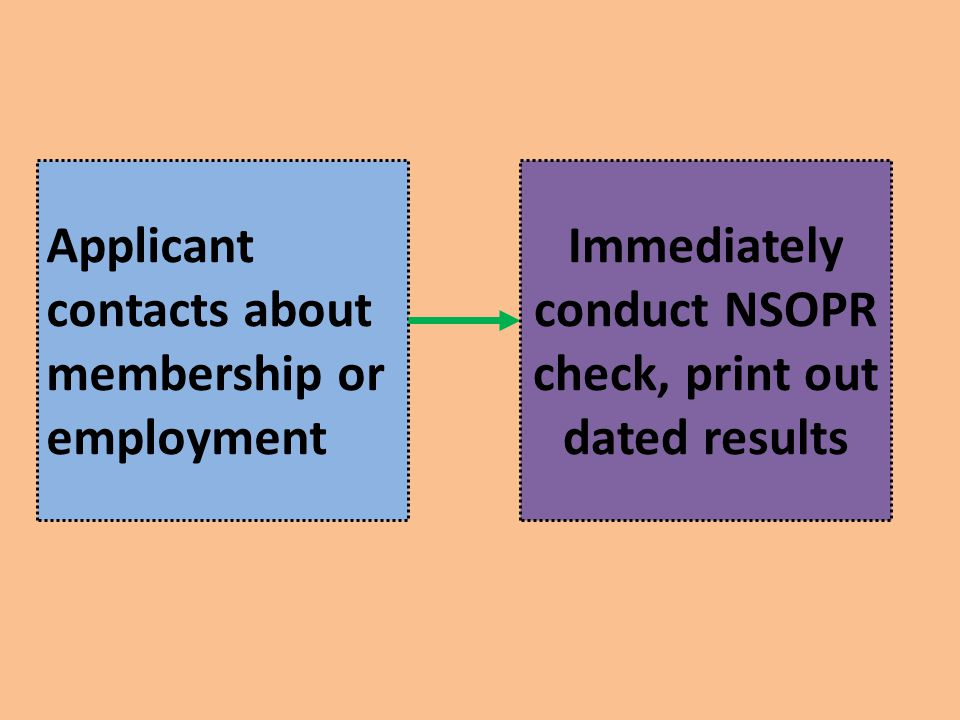 Immediately conduct NSOPR check, print out dated results