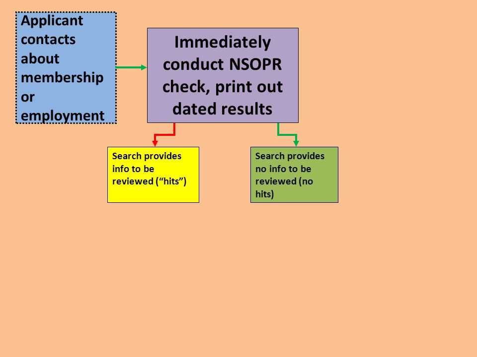 Applicant contacts about membership or employment Immediately conduct NSOPR check, print out dated results Search provides info to be reviewed ( hits ) Search provides no info to be reviewed (no hits)
