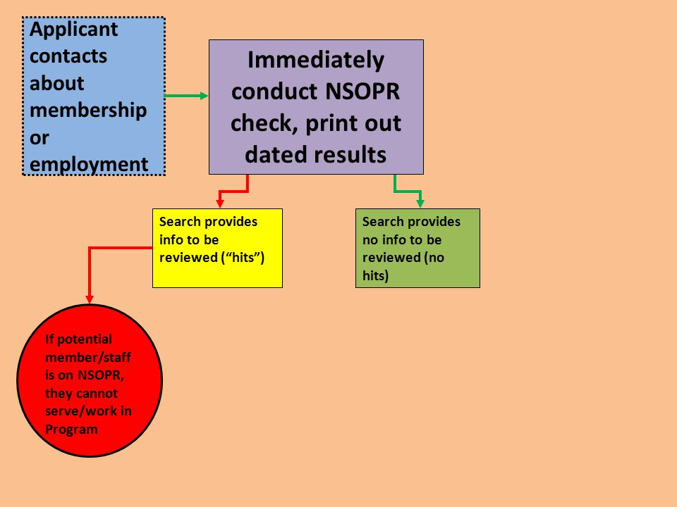 Applicant contacts about membership or employment Immediately conduct NSOPR check, print out dated results Search provides info to be reviewed ( hits ) Search provides no info to be reviewed (no hits) If potential member/staff is on NSOPR, they cannot serve/work in Program