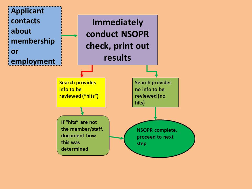 Applicant contacts about membership or employment Immediately conduct NSOPR check, print out results Search provides info to be reviewed ( hits ) Search provides no info to be reviewed (no hits) NSOPR complete, proceed to next step If hits are not the member/staff, document how this was determined