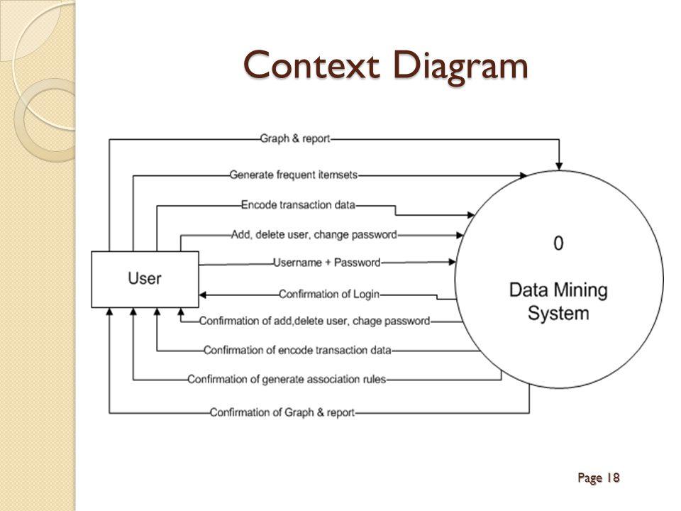 Context Diagram Page 18