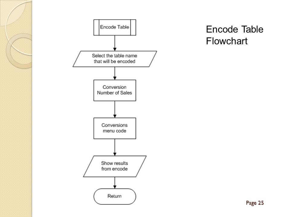 Encode Table Flowchart Page 25