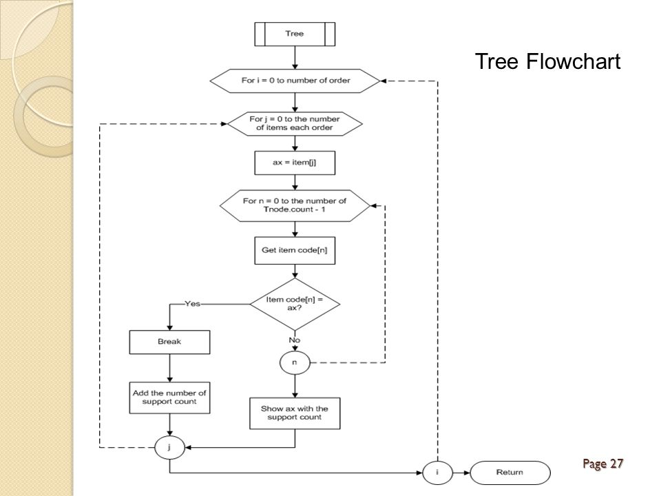 Page 27 Tree Flowchart