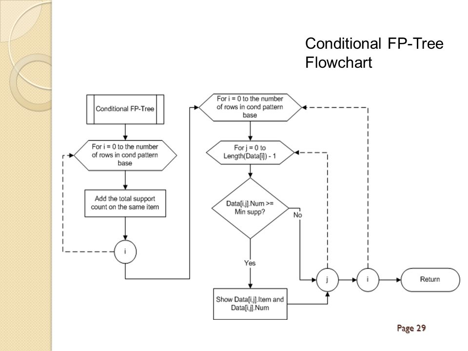 Conditional FP-Tree Flowchart Page 29