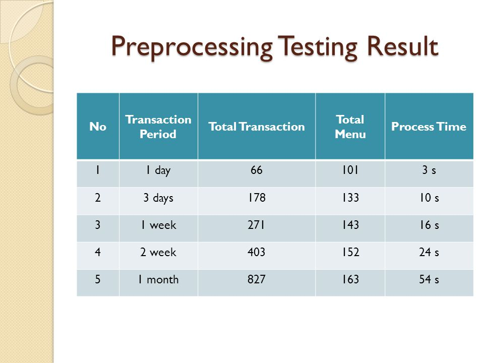 Preprocessing Testing Result No Transaction Period Total Transaction Total Menu Process Time 11 day661013 s 23 days17813310 s 31 week27114316 s 42 wee