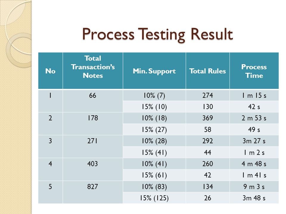 Process Testing Result No Total Transaction's Notes Min.