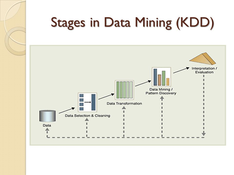 Stages in Data Mining (KDD)