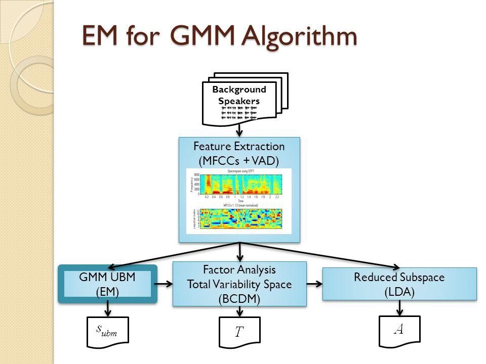 Gaussian Mixture Models (GMM) as Speaker Models  Represent each speaker by a finite mixture of multivariate Gaussians  The UBM or average speaker mo