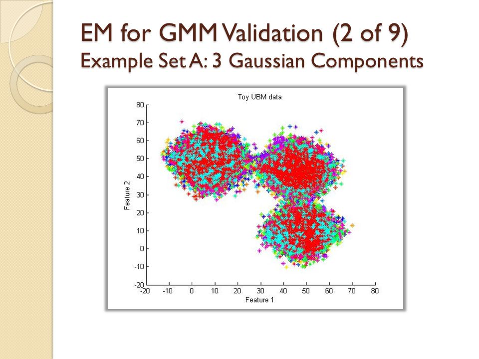 EM for GMM Validation (1 of 9) 1. Ensure maximum log likelihood is increasing at each step 2. Create example data to visually and numerically validate