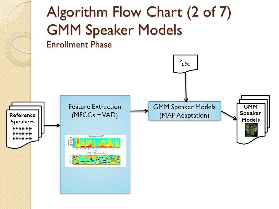 Algorithm Flow Chart GMM Speaker Models Verification Phase Test Speaker GMM Speaker Models Log Likelihood Ratio (Classifier) Feature Extraction (MFCCs