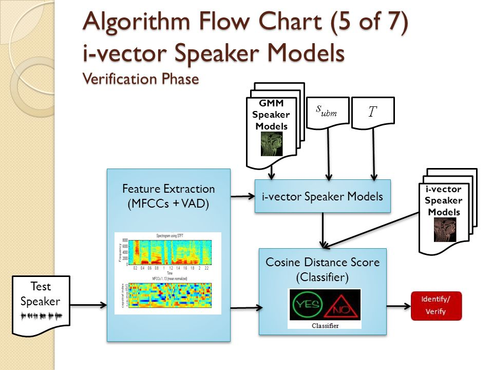 Reference Speakers Feature Extraction (MFCCs + VAD) Feature Extraction (MFCCs + VAD) Algorithm Flow Chart (4 of 7) i-vector Speaker Models Enrollment