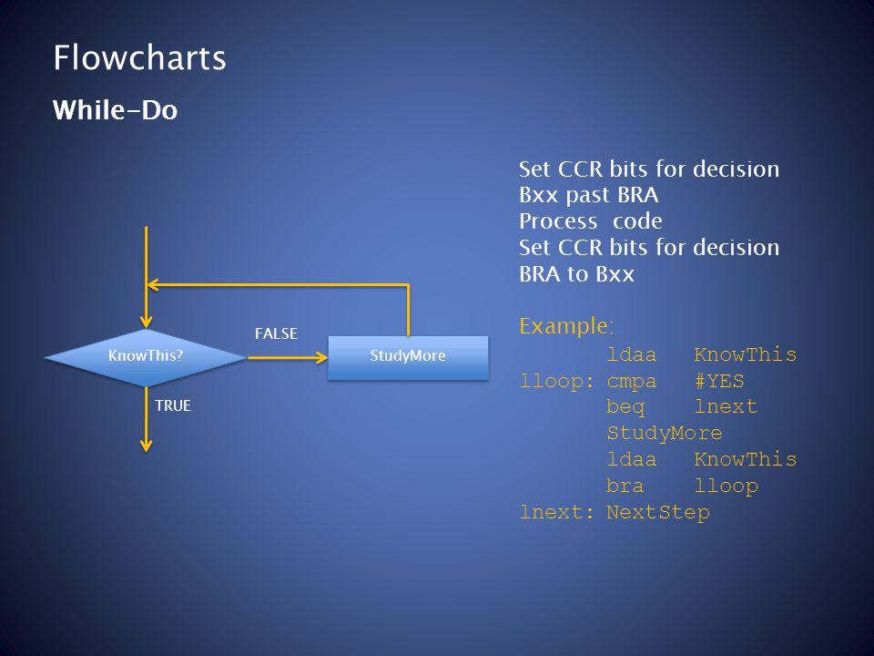 Flowcharts Set CCR bits for decision Bxx past BRA Process code Set CCR bits for decision BRA to Bxx Example: ldaaKnowThis lloop:cmpa#YES beqlnext StudyMore ldaaKnowThis bralloop lnext:NextStep While-Do KnowThis.