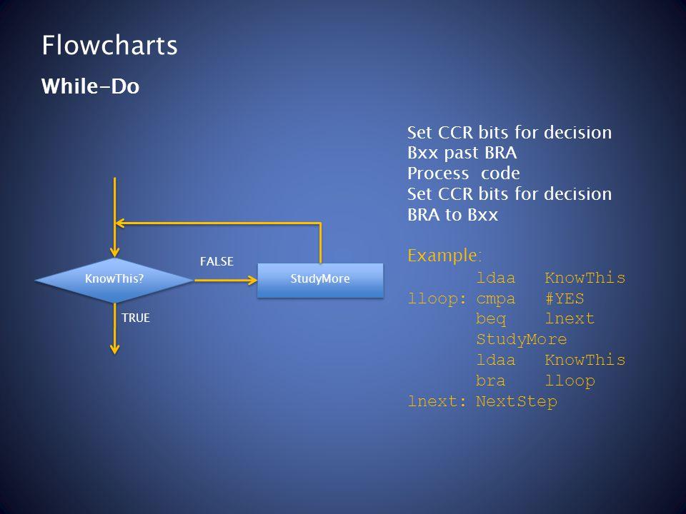 Flowcharts Set CCR bits for decision Bxx past BRA Process code Set CCR bits for decision BRA to Bxx Example: ldaaKnowThis lloop:cmpa#YES beqlnext Stud