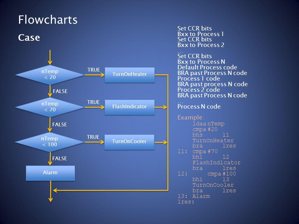 Flowcharts Set CCR bits Bxx to Process 1 Set CCR bits Bxx to Process 2 … Set CCR bits Bxx to Process N Default Process code BRA past Process N code Process 1 code BRA past process N code Process 2 code BRA past Process N code … Process N code Example: ldaanTemp cmpa#20 bhsl1 TurnOnHeater bralres l1:cmpa#70 bhil2 FlashIndicator bralres l2: cmpa#100 bhil3 TurnOnCooler bralres l3:Alarm lres: Case nTemp < 20 nTemp < 20 TurnOnHeater FALSE TRUE nTemp < 70 nTemp < 70 FlashIndicator FALSE TRUE nTemp < 100 nTemp < 100 TurnOnCooler FALSE TRUE Alarm