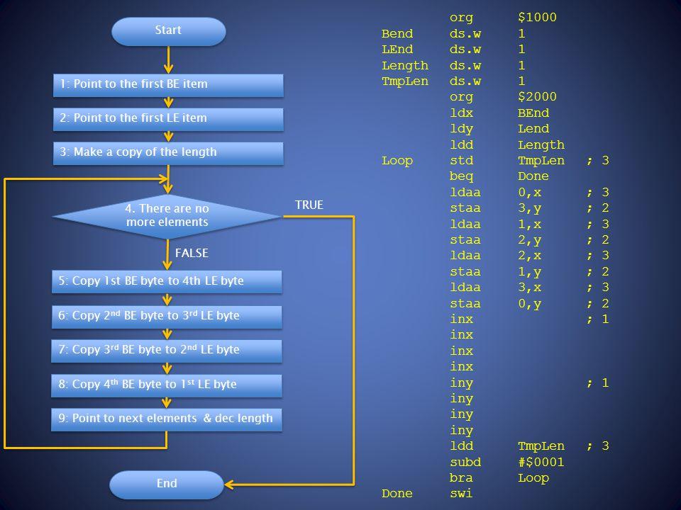 org $1000 Bendds.w 1 LEnd ds.w 1 Lengthds.w 1 TmpLends.w1 org $2000 ldx BEnd ldy Lend ldd Length Loopstd TmpLen; 3 beq Done ldaa 0,x; 3 staa 3,y; 2 ldaa 1,x; 3 staa 2,y; 2 ldaa 2,x; 3 staa 1,y; 2 ldaa 3,x; 3 staa 0,y; 2 inx; 1 inx iny; 1 iny ldd TmpLen; 3 subd#$0001 bra Loop Doneswi 4.