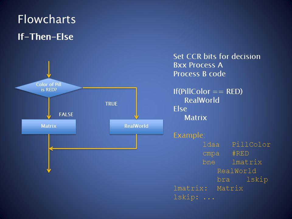 Flowcharts Set CCR bits for decision Bxx Process A Process B code If(PillColor == RED) RealWorld Else Matrix Example: ldaaPillColor cmpa#RED bnelmatrix RealWorld bralskip lmatrix:Matrix lskip:...