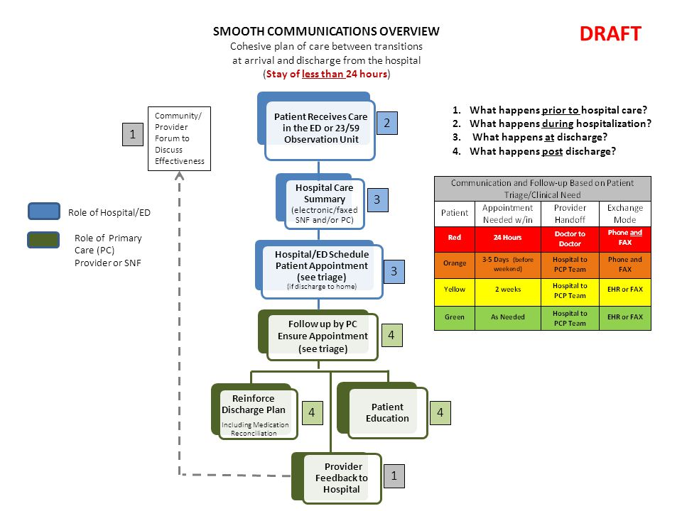 Patient Receives Care in the ED or 23/59 Observation Unit Hospital Care Summary (electronic/faxed SNF and/or PC) Hospital/ED Schedule Patient Appointment (see triage) (if discharge to home) Reinforce Discharge Plan Including Medication Reconciliation Patient Education Provider Feedback to Hospital SMOOTH COMMUNICATIONS OVERVIEW Cohesive plan of care between transitions at arrival and discharge from the hospital (Stay of less than 24 hours) DRAFT Community/ Provider Forum to Discuss Effectiveness Role of Primary Care (PC) Provider or SNF Role of Hospital/ED 1.What happens prior to hospital care.
