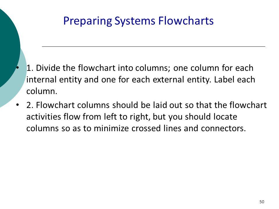50 Preparing Systems Flowcharts 1. Divide the flowchart into columns; one column for each internal entity and one for each external entity. Label each