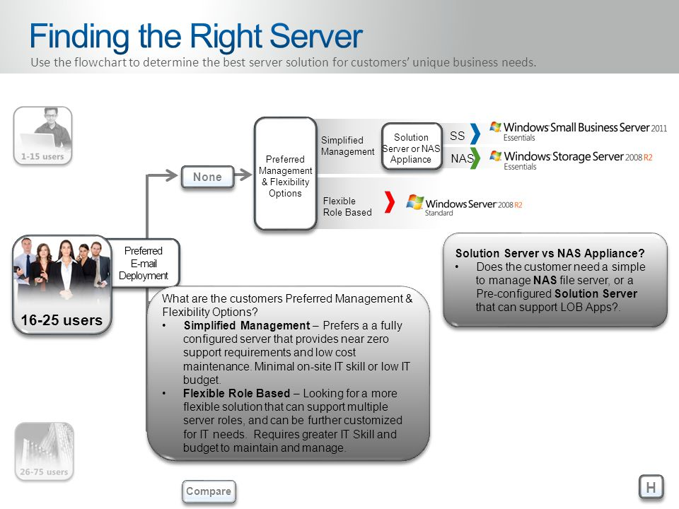 Preferred E-mail Deployment 16-25 users SS NAS Preferred Management & Flexibility Options Simplified Management Flexible Role Based Solution Server or NAS Appliance H H None Cloud On-site Compare Use the flowchart to determine the best server solution for customers' unique business needs.