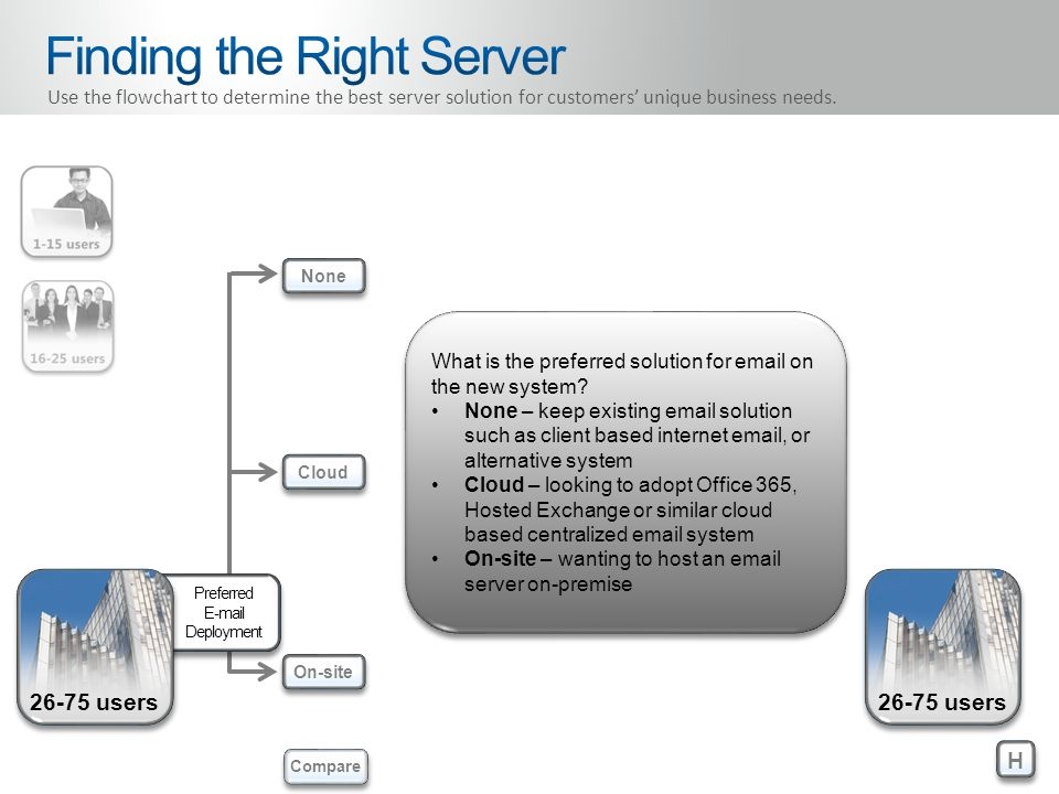 Preferred E-mail Deployment 26-75 users None Cloud On-site H H Compare Use the flowchart to determine the best server solution for customers' unique business needs.