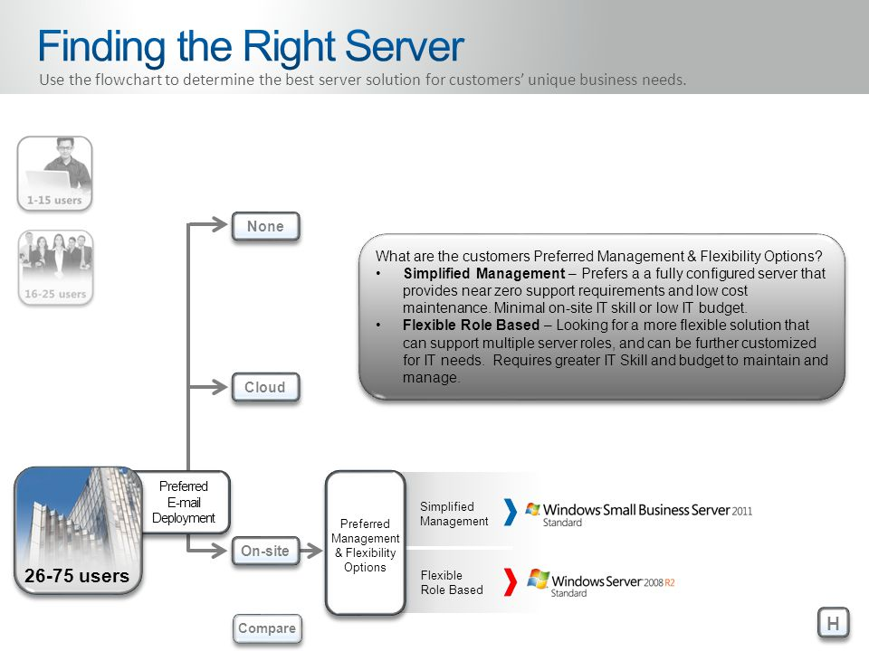 Preferred E-mail Deployment 26-75 users Preferred Management & Flexibility Options Simplified Management Flexible Role Based H H None Cloud On-site Compare Use the flowchart to determine the best server solution for customers' unique business needs.