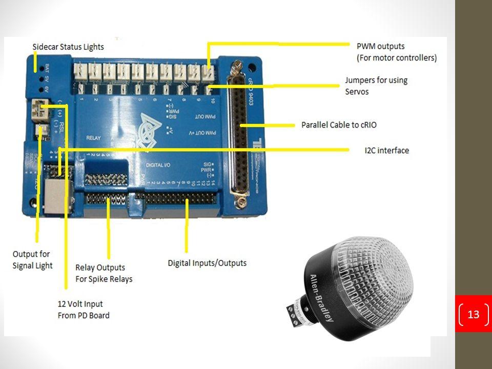 Programming a FRC Robot Cody Stafford 14