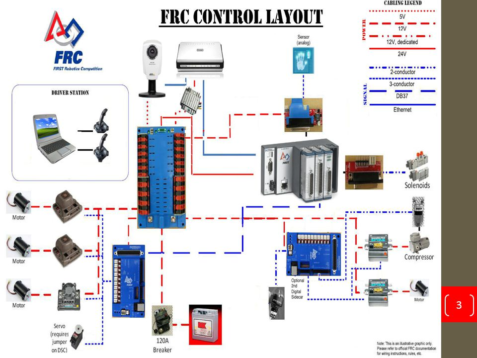 Compact Rio (CRIO) Brain of the Robot Is connected to the Dlink by Ethernet cable Outputs signals to the PD Board and Digital Sidecar Has different slots depending on what your robot does Ex: pneumatics 4