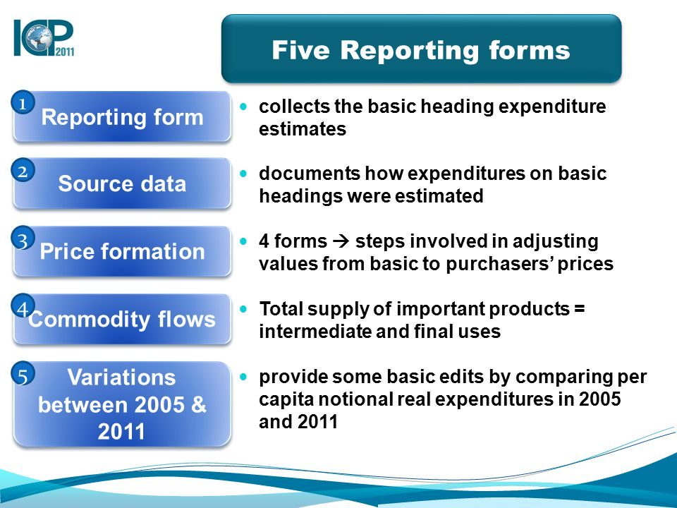 Reporting form collects the basic heading expenditure estimates Source data documents how expenditures on basic headings were estimated Price formation 4 forms  steps involved in adjusting values from basic to purchasers' prices Commodity flows Total supply of important products = intermediate and final uses Variations between 2005 & 2011 provide some basic edits by comparing per capita notional real expenditures in 2005 and 2011 1 2 3 4 5 Five Reporting forms