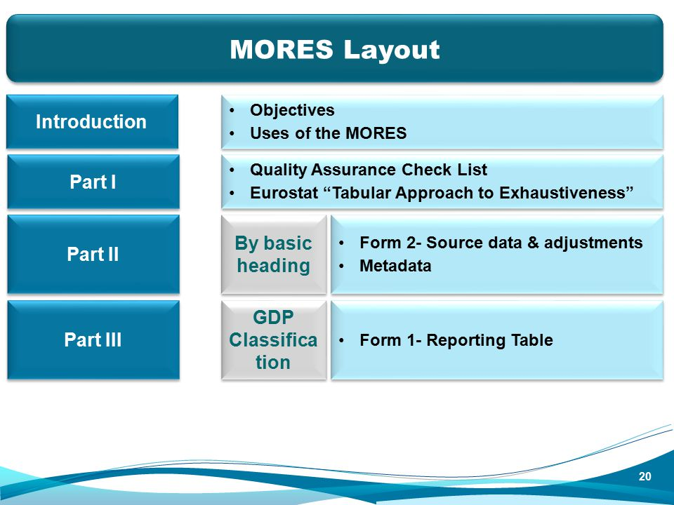 Part I 20 MORES Layout Objectives Uses of the MORES Objectives Uses of the MORES Introduction Quality Assurance Check List Eurostat Tabular Approach to Exhaustiveness Quality Assurance Check List Eurostat Tabular Approach to Exhaustiveness Part II Form 2- Source data & adjustments Metadata Form 2- Source data & adjustments Metadata By basic heading Part III Form 1- Reporting Table GDP Classifica tion
