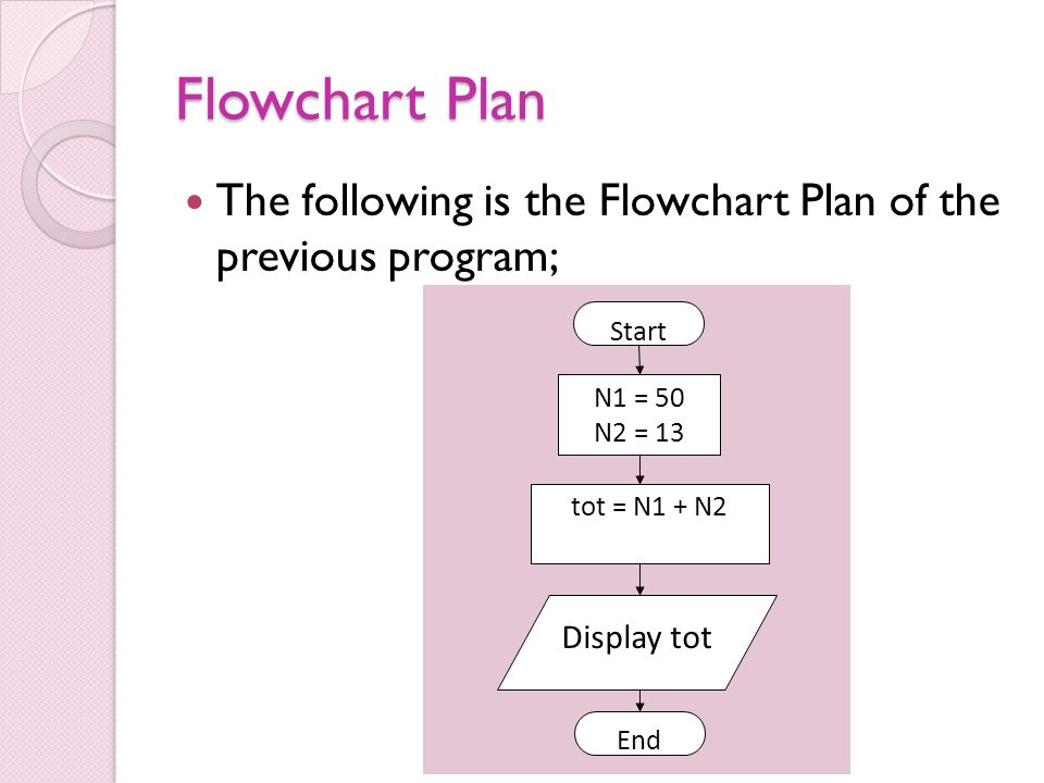 Flowchart Plan The following is the Flowchart Plan of the previous program; Start N1 = 50 N2 = 13 tot = N1 + N2 Display tot End