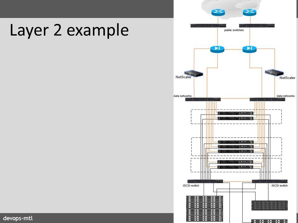 devops-mtl2014 Layer 2 example