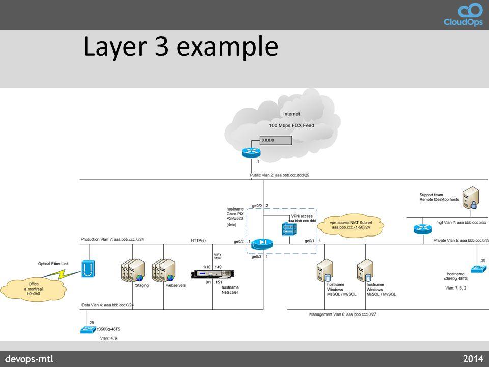devops-mtl2014 Layer 3 example