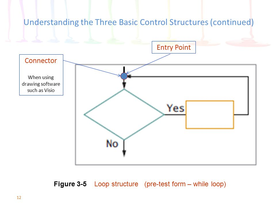 12 Understanding the Three Basic Control Structures (continued) Figure 3-5 Loop structure (pre-test form – while loop) Connector When using drawing so