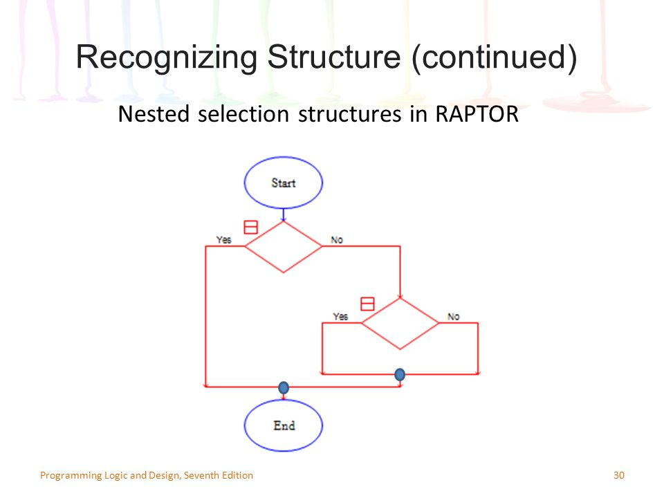 30Programming Logic and Design, Seventh Edition Recognizing Structure (continued) Nested selection structures in RAPTOR