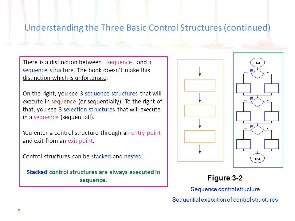 5 Understanding the Three Basic Control Structures (continued) Figure 3-2 Sequence control structure Sequential execution of control structures There
