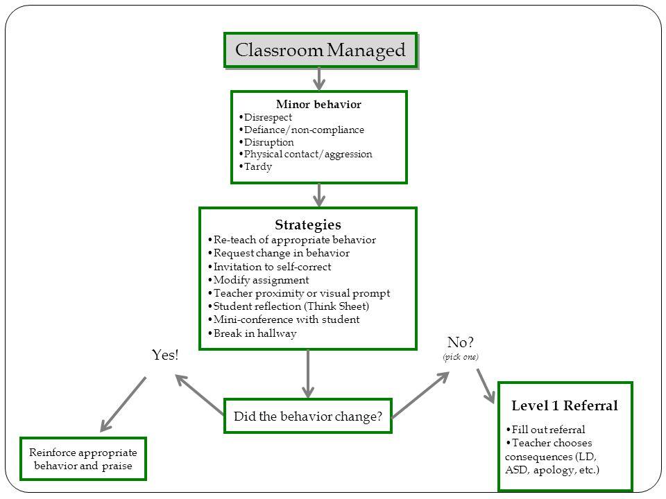 Level 1 Referral Fill out referral Teacher chooses consequences (LD, ASD, apology, etc.) No? (pick one) Minor behavior Disrespect Defiance/non-complia