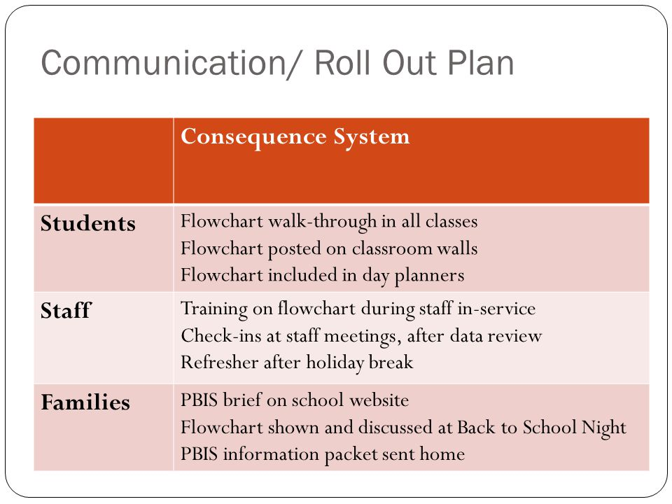 Communication/ Roll Out Plan Consequence System Students Flowchart walk-through in all classes Flowchart posted on classroom walls Flowchart included
