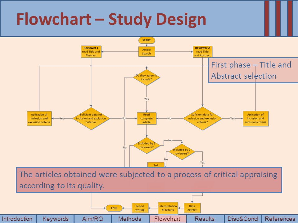 Flowchart – Study Design IntroductionKeywordsAim/RQMethods Disc&Concl ResultsFlowchartReferences First phase – Title and Abstract selection The articles obtained were subjected to a process of critical appraising according to its quality.