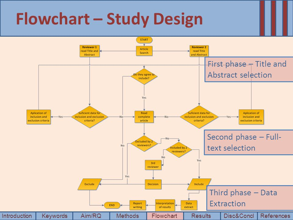 Flowchart – Study Design IntroductionKeywordsAim/RQMethods Disc&Concl ResultsFlowchartReferences Third phase – Data Extraction First phase – Title and Abstract selection Second phase – Full- text selection
