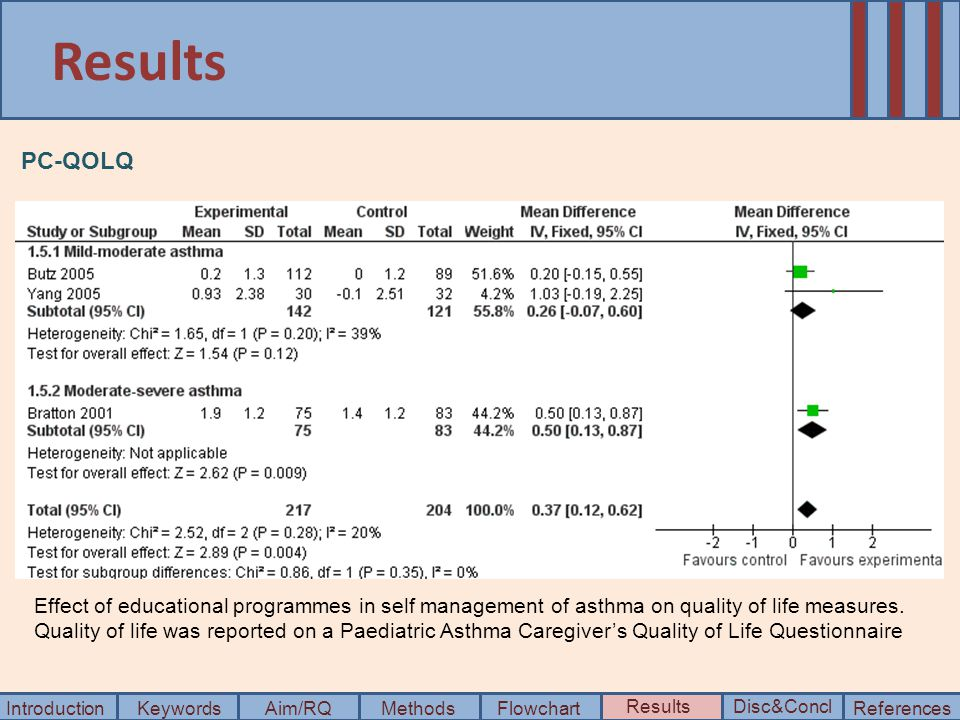 Results IntroductionKeywordsAim/RQMethods Disc&ConclResults FlowchartReferences PC-QOLQ Effect of educational programmes in self management of asthma on quality of life measures.