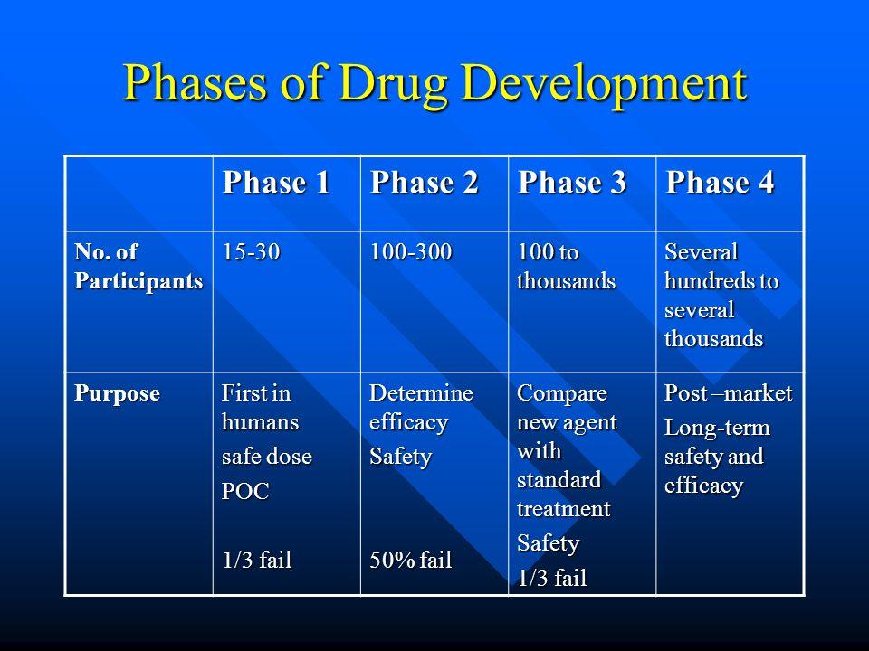 Phases of Drug Development Phase 1 Phase 2 Phase 3 Phase 4 No.